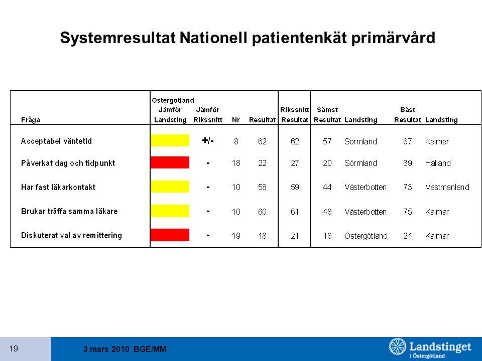 3 mars 2010 BGE/MM 19 Systemresultat Nationell patientenkät primärvård