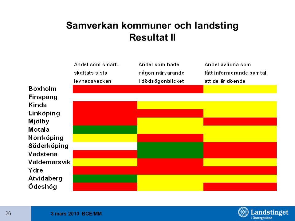 3 mars 2010 BGE/MM 26 Samverkan kommuner och landsting Resultat II