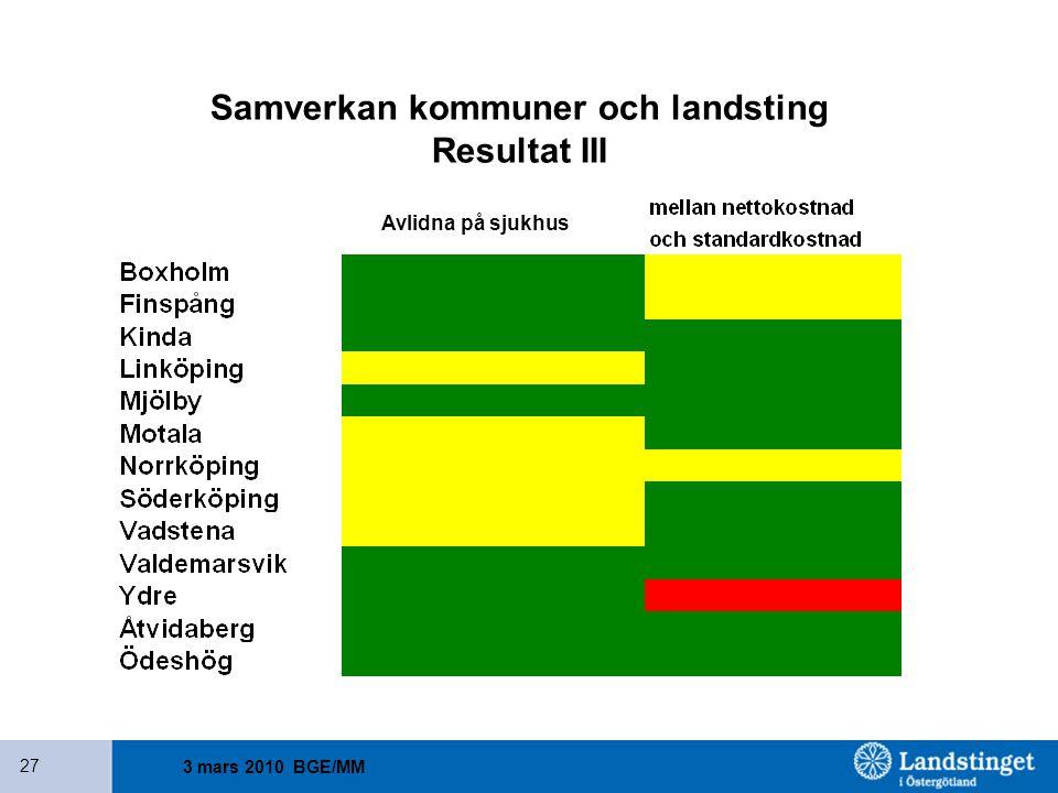 3 mars 2010 BGE/MM 27 Samverkan kommuner och landsting Resultat III Avlidna på sjukhus