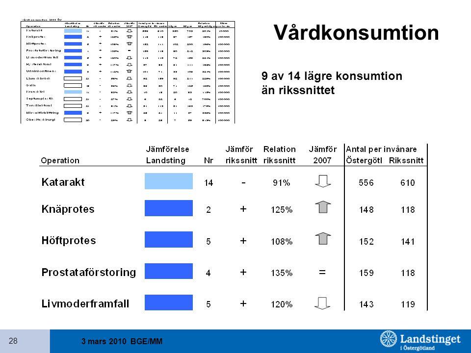 3 mars 2010 BGE/MM 28 Vårdkonsumtion 9 av 14 lägre konsumtion än rikssnittet
