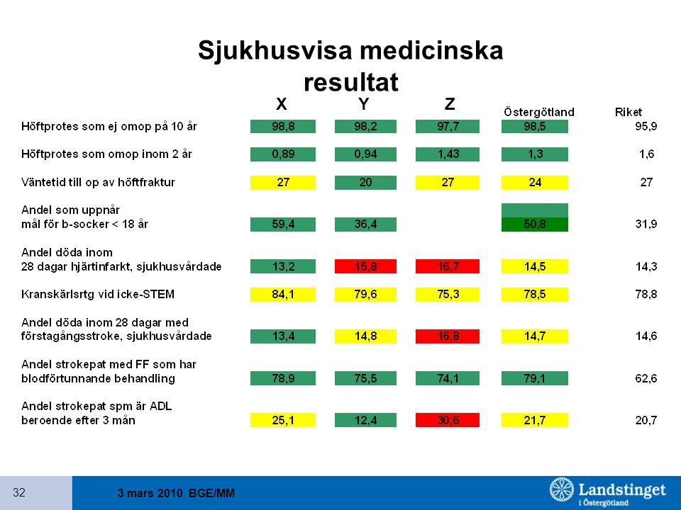 3 mars 2010 BGE/MM 32 Sjukhusvisa medicinska resultat X Y Z
