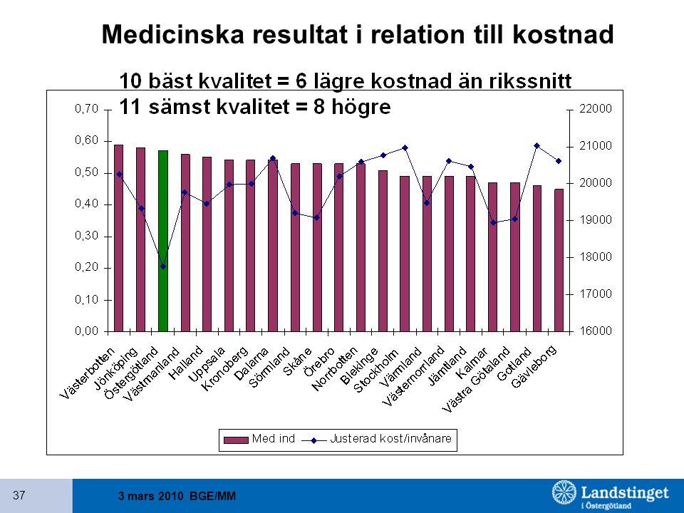 3 mars 2010 BGE/MM 37 Medicinska resultat i relation till kostnad