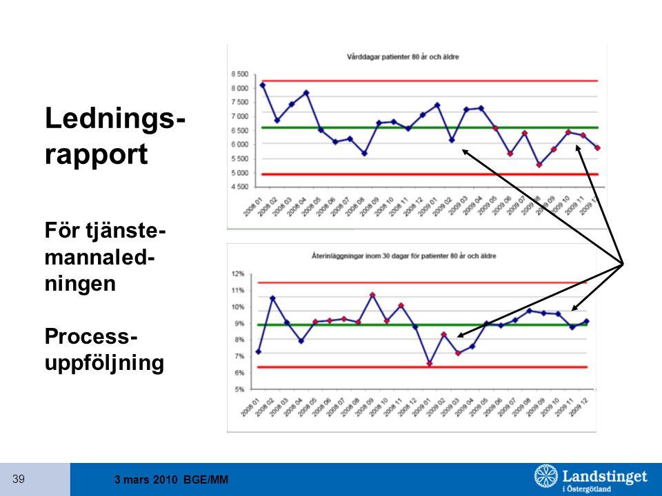3 mars 2010 BGE/MM 39 Lednings- rapport För tjänste- mannaled- ningen Process- uppföljning