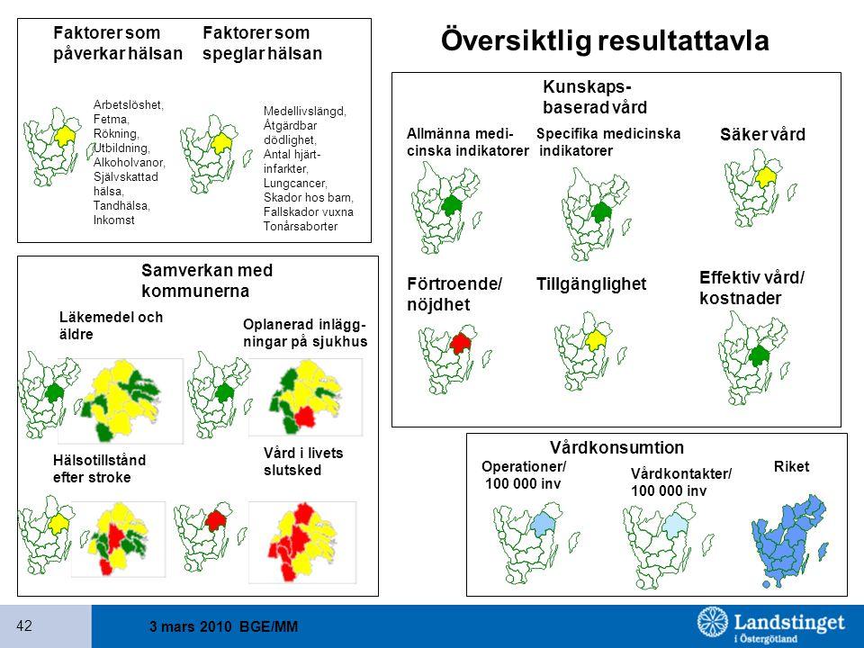 3 mars 2010 BGE/MM 42 Faktorer som påverkar hälsan Faktorer som speglar hälsan Kunskaps- baserad vård Allmänna medi- cinska indikatorer Specifika medi