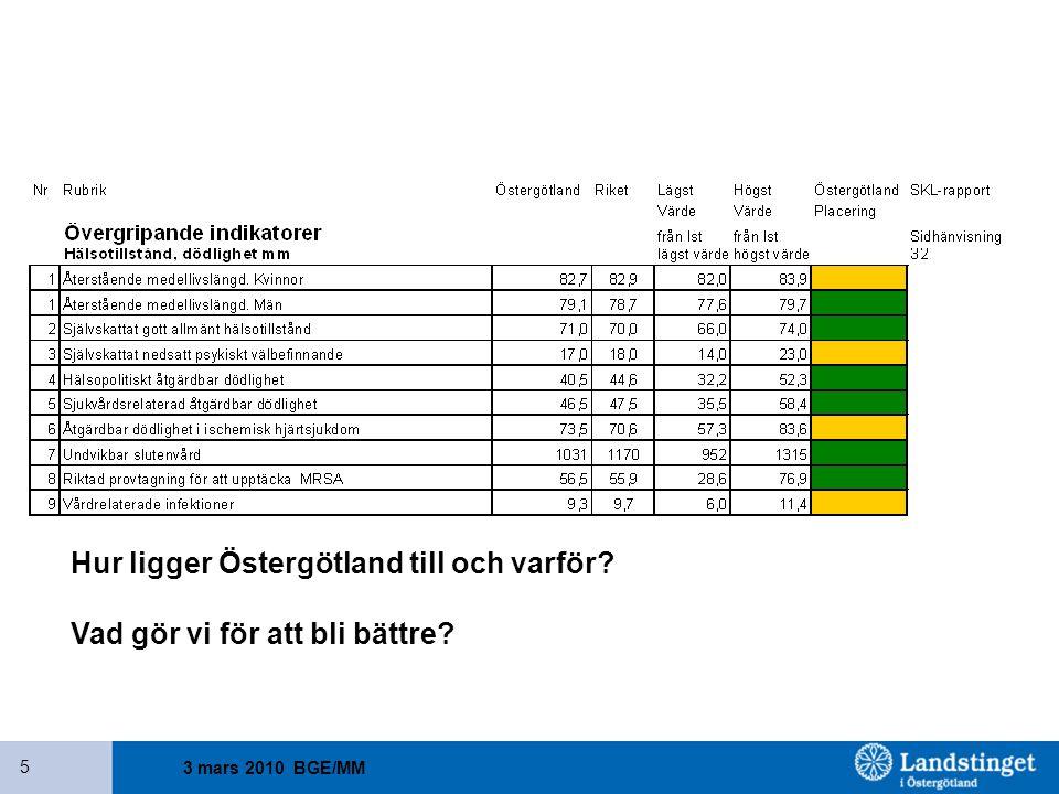 3 mars 2010 BGE/MM 5 Hur ligger Östergötland till och varför? Vad gör vi för att bli bättre?
