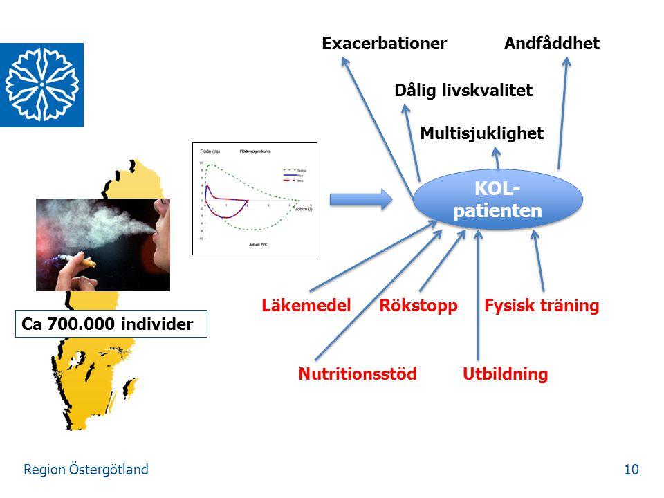 Region Östergötland 10 KOL- patienten ExacerbationerAndfåddhet Dålig livskvalitet Multisjuklighet Ca 700.000 individer LäkemedelRökstoppFysisk träning