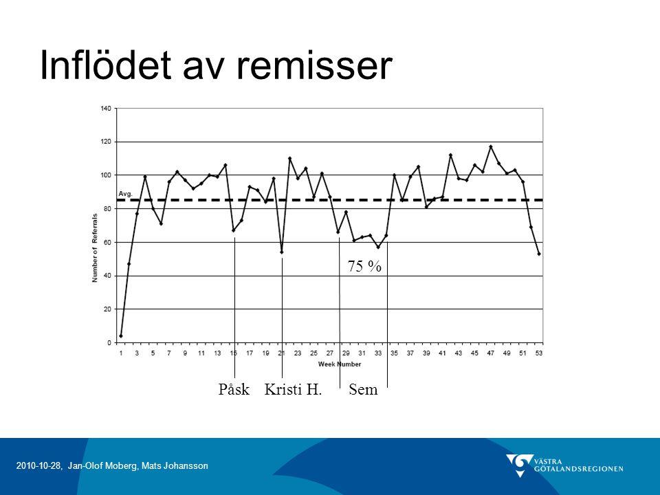 2010-10-28, Jan-Olof Moberg, Mats Johansson Inflödet av remisser PåskKristi H. Sem 75 %