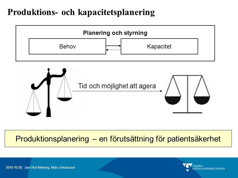 2010-10-28, Jan-Olof Moberg, Mats Johansson Produktions- och kapacitetsplanering Planering och styrning BehovKapacitet Produktionsplanering – en förutsättning för patientsäkerhet Tid och möjlighet att agera