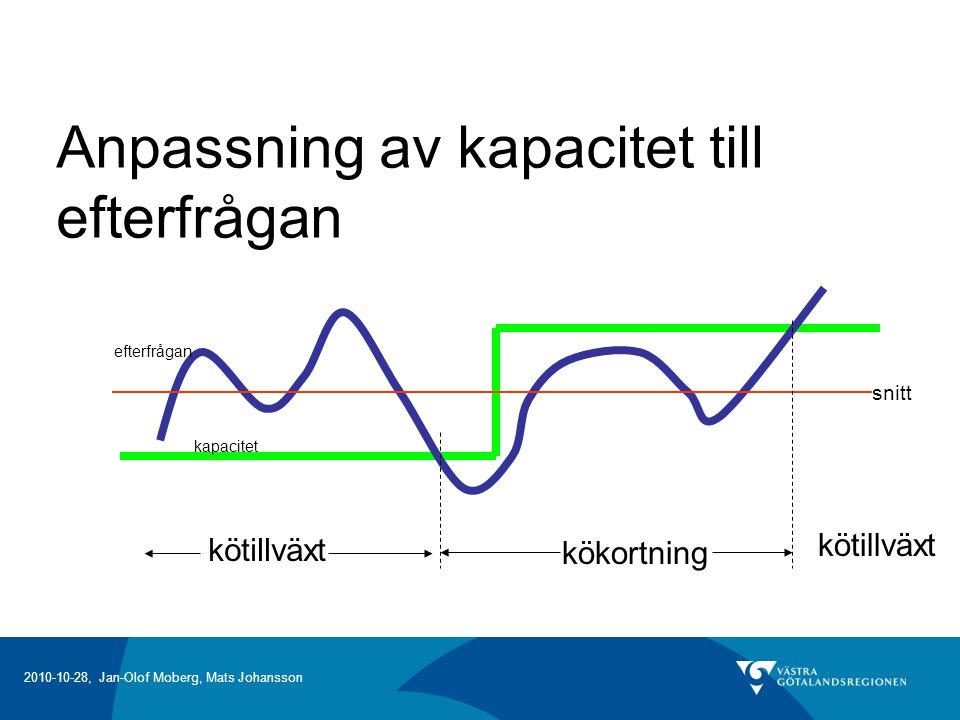 2010-10-28, Jan-Olof Moberg, Mats Johansson Anpassning av kapacitet till efterfrågan kapacitet efterfrågan snitt kötillväxt kökortning