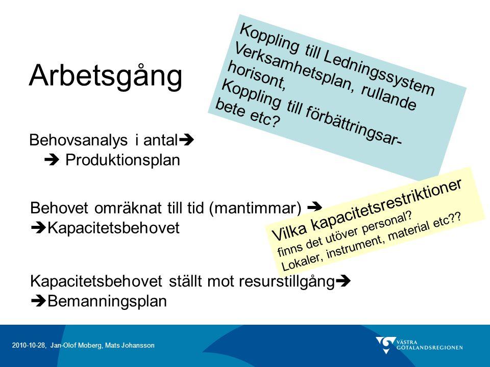 2010-10-28, Jan-Olof Moberg, Mats Johansson Arbetsgång Behovsanalys i antal   Produktionsplan Behovet omräknat till tid (mantimmar)   Kapacitetsbehovet Kapacitetsbehovet ställt mot resurstillgång   Bemanningsplan Koppling till Ledningssystem Verksamhetsplan, rullande horisont, Koppling till förbättringsar- bete etc.