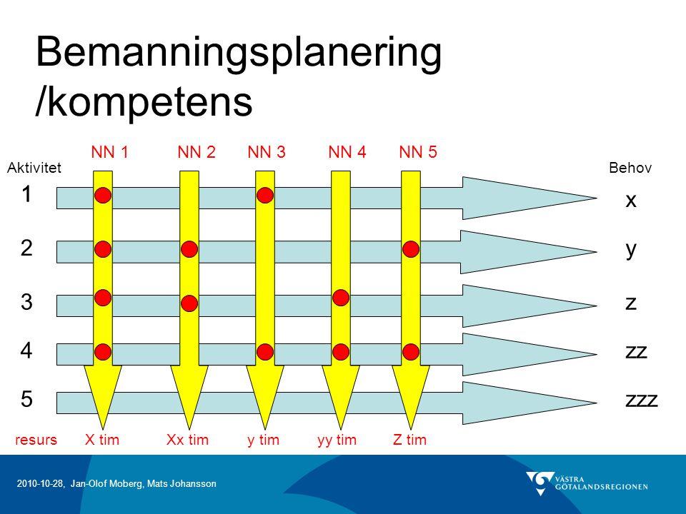 2010-10-28, Jan-Olof Moberg, Mats Johansson Bemanningsplanering /kompetens Aktivitet 1 2 3 4 5 Behov 1 y z zz zzz x NN 1NN 2NN 3NN 4NN 5 resursX timXx timy timyy timZ tim