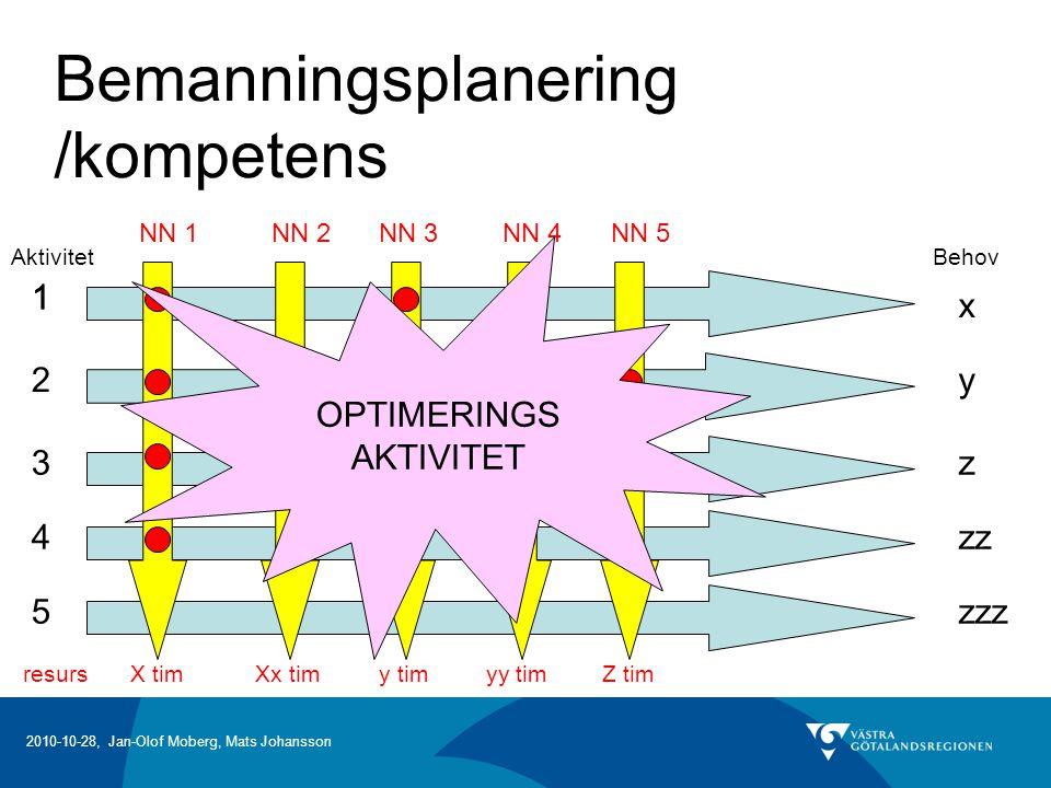 2010-10-28, Jan-Olof Moberg, Mats Johansson Bemanningsplanering /kompetens Aktivitet 1 2 3 4 5 Behov 1 y z zz zzz x NN 1NN 2NN 3NN 4NN 5 resursX timXx timy timyy timZ tim OPTIMERINGS AKTIVITET