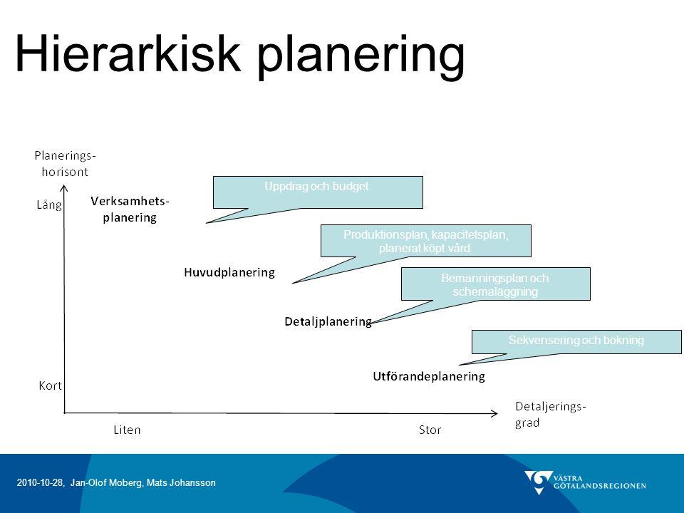 2010-10-28, Jan-Olof Moberg, Mats Johansson Produktionsplan, kapacitetsplan, planerat köpt vård.