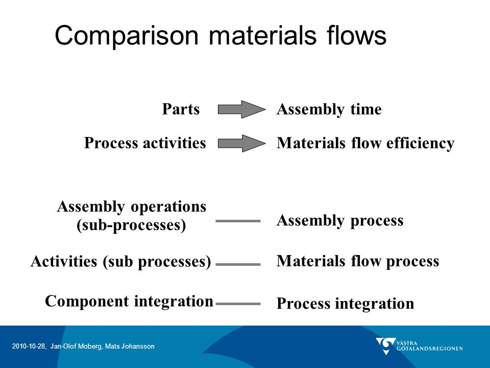 2010-10-28, Jan-Olof Moberg, Mats Johansson Materials flow efficiency PartsAssembly time Process activities Assembly operations (sub-processes) Assemb