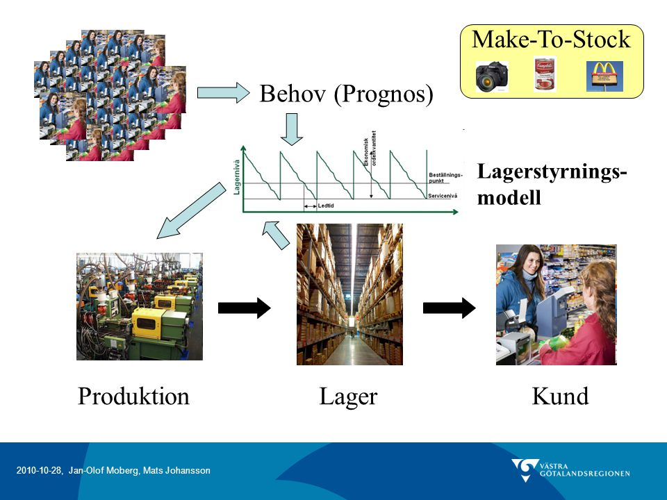 2010-10-28, Jan-Olof Moberg, Mats Johansson Produktionsplanering och kapacitetsstyrning – en del av ledningssystemet!