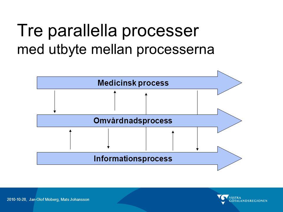 2010-10-28, Jan-Olof Moberg, Mats Johansson Tre parallella processer med utbyte mellan processerna Medicinsk process Omvårdnadsprocess Informationsprocess
