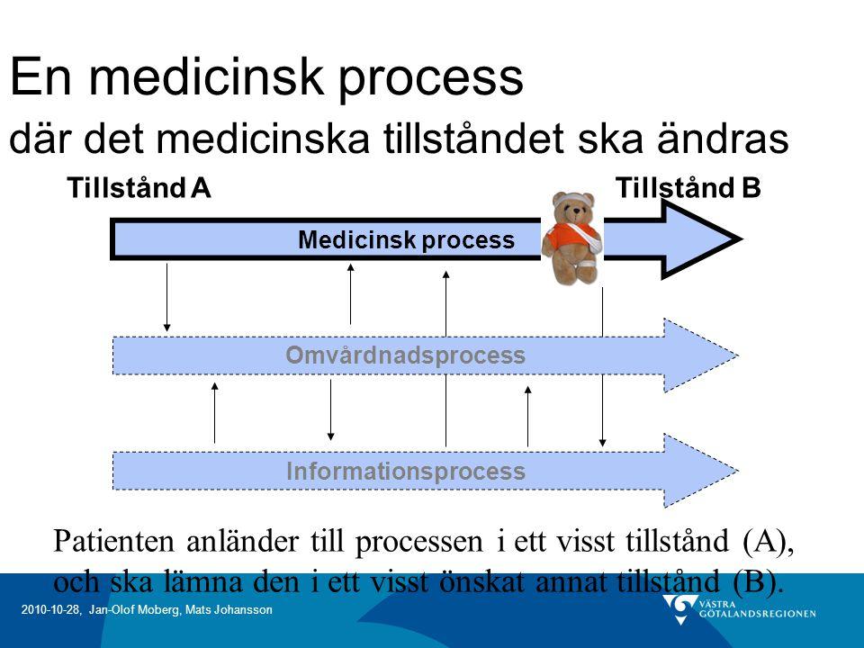 2010-10-28, Jan-Olof Moberg, Mats Johansson En medicinsk process där det medicinska tillståndet ska ändras Medicinsk process Omvårdnadsprocess Informationsprocess Tillstånd ATillstånd B Patienten anländer till processen i ett visst tillstånd (A), och ska lämna den i ett visst önskat annat tillstånd (B).