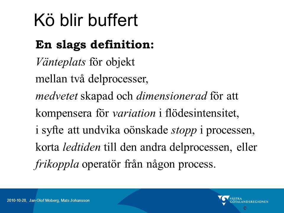 2010-10-28, Jan-Olof Moberg, Mats Johansson En slags definition: Vänteplats för objekt mellan två delprocesser, medvetet skapad och dimensionerad för att kompensera för variation i flödesintensitet, i syfte att undvika oönskade stopp i processen, korta ledtiden till den andra delprocessen, eller frikoppla operatör från någon process.