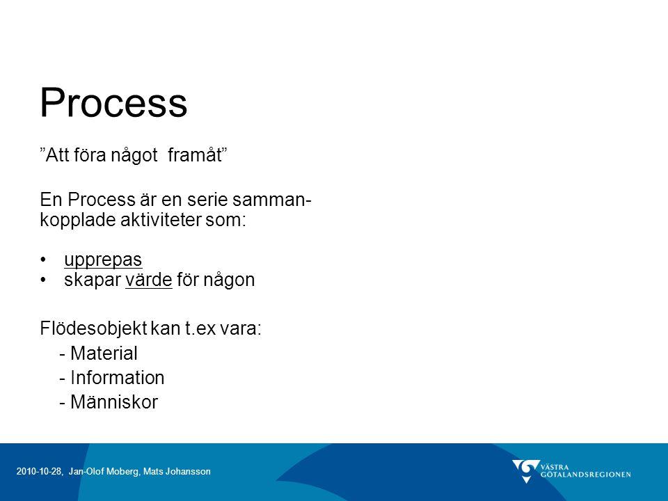 2010-10-28, Jan-Olof Moberg, Mats Johansson Process Att föra något framåt En Process är en serie samman- kopplade aktiviteter som: upprepas skapar värde för någon Flödesobjekt kan t.ex vara: - Material - Information - Människor