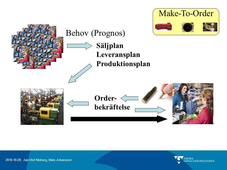 2010-10-28, Jan-Olof Moberg, Mats Johansson Make-To-Order Behov (Prognos) Säljplan Leveransplan Produktionsplan Order- bekräftelse