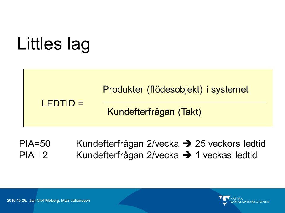 2010-10-28, Jan-Olof Moberg, Mats Johansson Littles lag LEDTID = Produkter (flödesobjekt) i systemet Kundefterfrågan (Takt) PIA=50Kundefterfrågan 2/vecka  25 veckors ledtid PIA= 2Kundefterfrågan 2/vecka  1 veckas ledtid