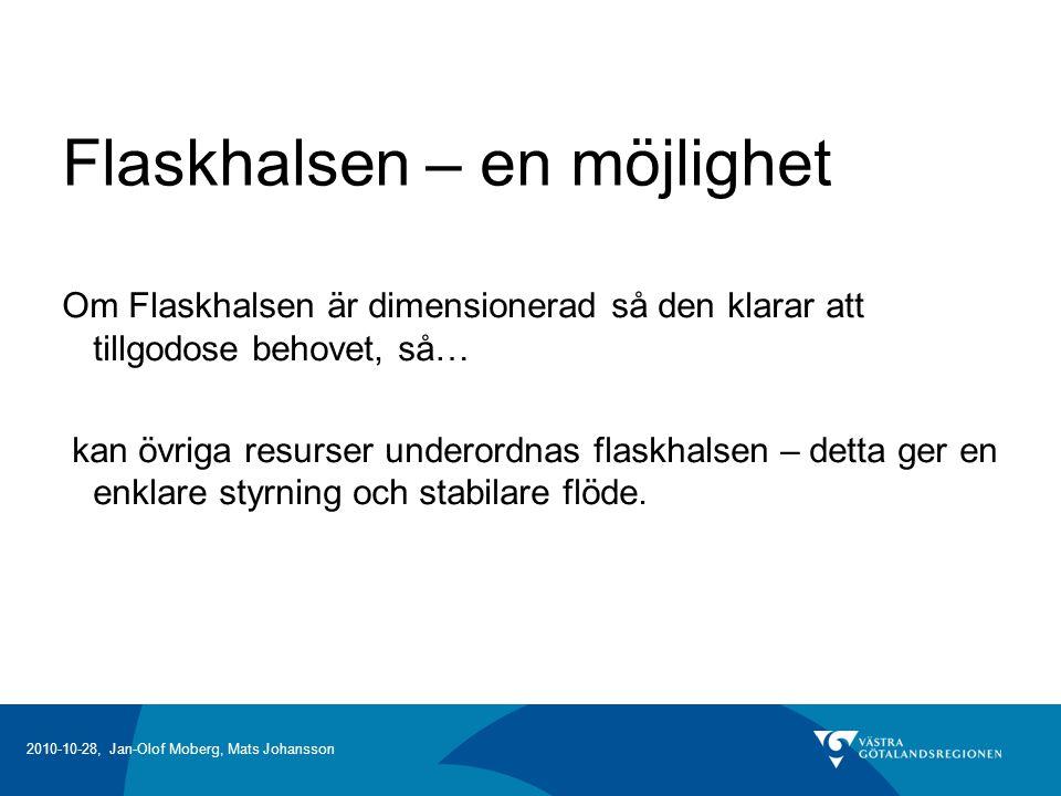 2010-10-28, Jan-Olof Moberg, Mats Johansson Flaskhalsen – en möjlighet Om Flaskhalsen är dimensionerad så den klarar att tillgodose behovet, så… kan övriga resurser underordnas flaskhalsen – detta ger en enklare styrning och stabilare flöde.