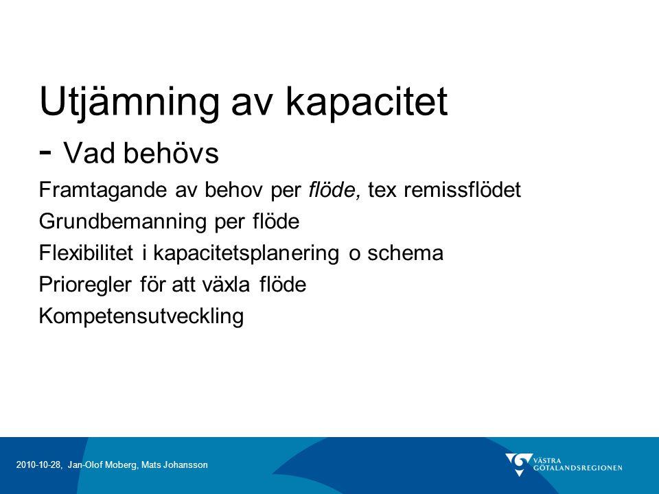 2010-10-28, Jan-Olof Moberg, Mats Johansson Utjämning av kapacitet - Vad behövs Framtagande av behov per flöde, tex remissflödet Grundbemanning per flöde Flexibilitet i kapacitetsplanering o schema Prioregler för att växla flöde Kompetensutveckling