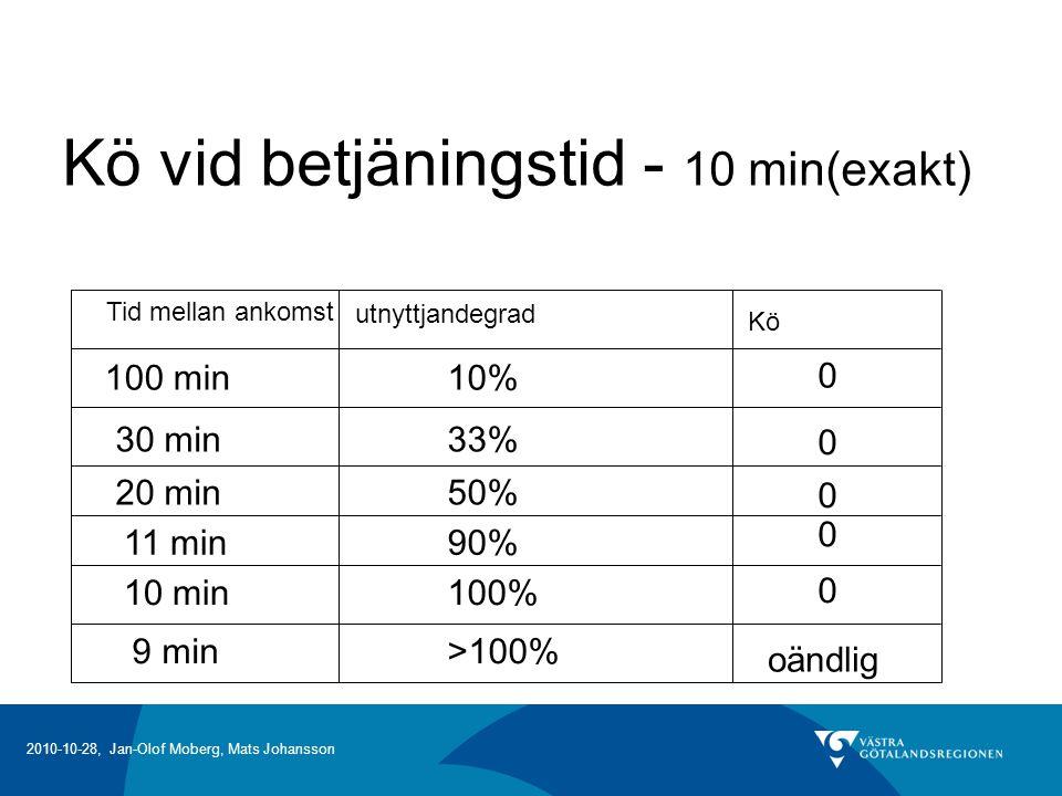 2010-10-28, Jan-Olof Moberg, Mats Johansson Kö vid betjäningstid - 10 min(exakt) Tid mellan ankomst utnyttjandegrad Kö 100 min10% 0 30 min33% 0 11 min90% 0 10 min100% 0 20 min50% 0 9 min>100% oändlig