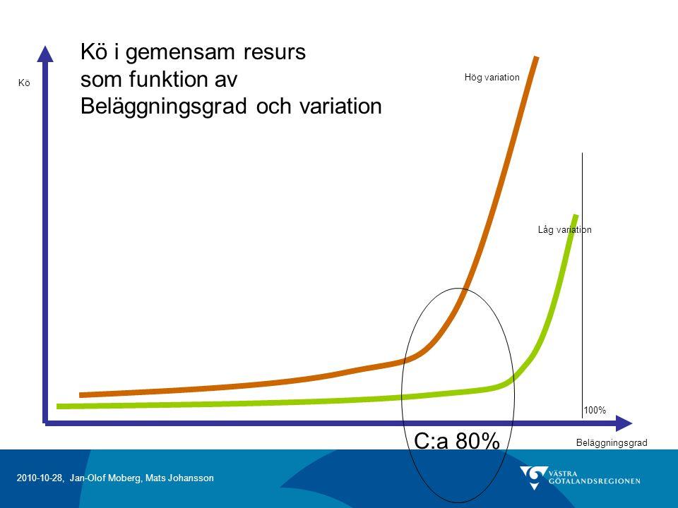 2010-10-28, Jan-Olof Moberg, Mats Johansson Beläggningsgrad Kö Hög variation Låg variation 100% C:a 80% Kö i gemensam resurs som funktion av Beläggningsgrad och variation