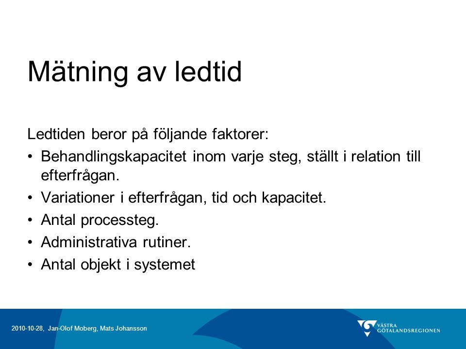 2010-10-28, Jan-Olof Moberg, Mats Johansson Mätning av ledtid Ledtiden beror på följande faktorer: Behandlingskapacitet inom varje steg, ställt i relation till efterfrågan.