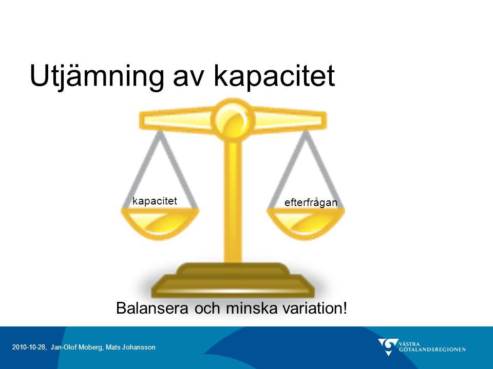 Utjämning av kapacitet kapacitet efterfrågan Balansera och minska variation!