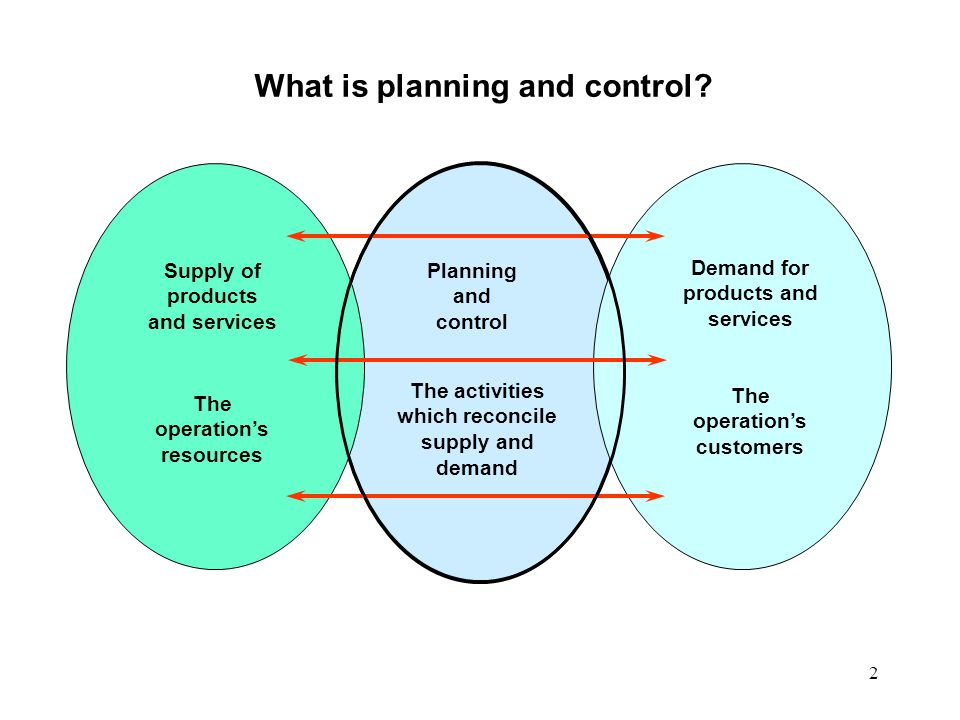 3 Planning is deciding Control is what activities should take place in the operation when they should take place what resources should be allocated to them understanding what is actually happening in the the operation deciding whether there is a significant deviation from what should be happening (if there is deviation) changing resources in order to affect the operation's activities