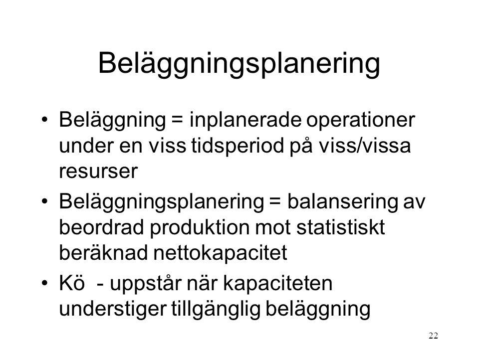 22 Beläggningsplanering Beläggning = inplanerade operationer under en viss tidsperiod på viss/vissa resurser Beläggningsplanering = balansering av beo