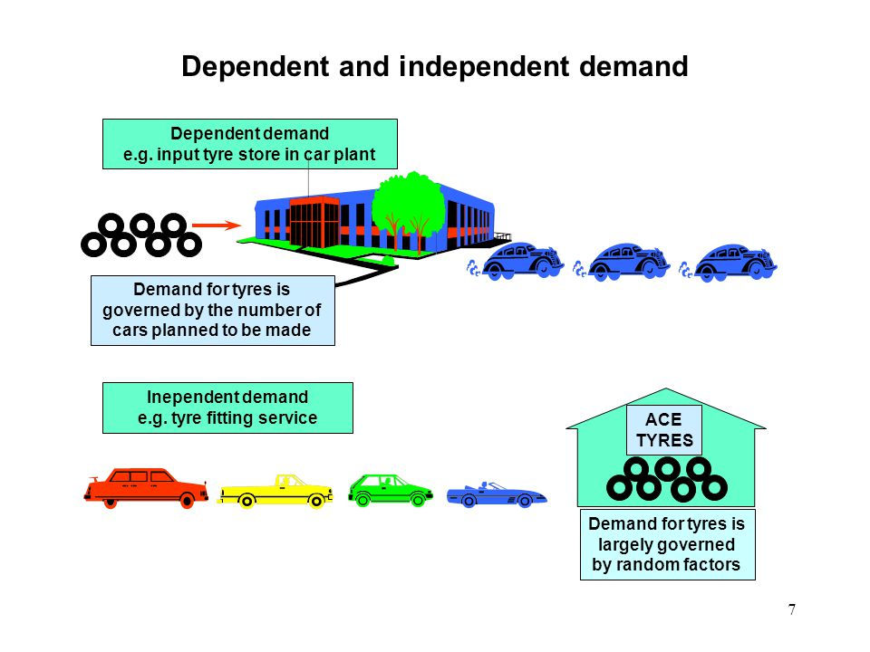 8 Resource to orderMake to orderMake to stock Dependent demand Independent demand Each product or service large compared with total capacity of the operation Each product or service small compared with total capacity of the operation
