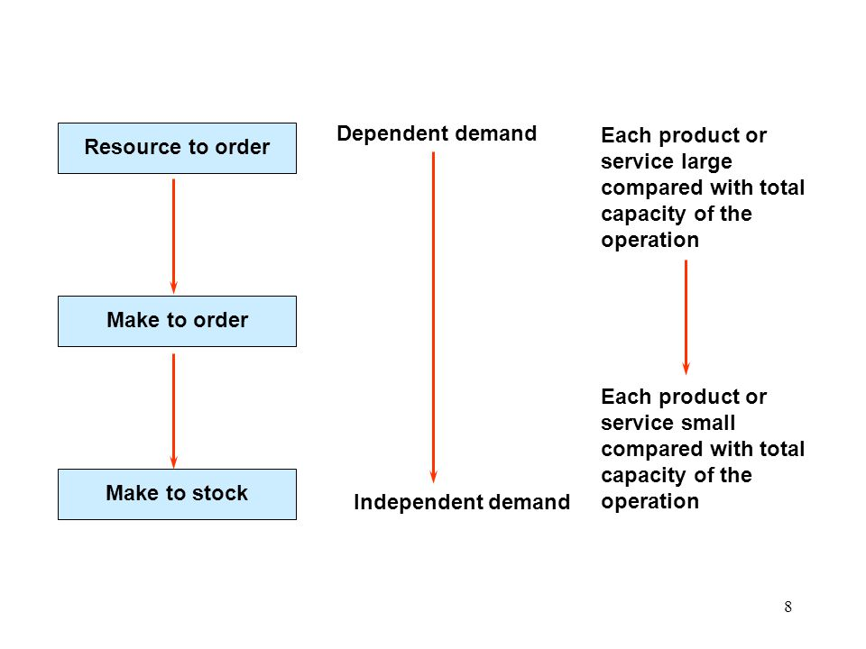 39 Objectives of capacity planning and control Step 1 -Measure aggregate capacity and demand.