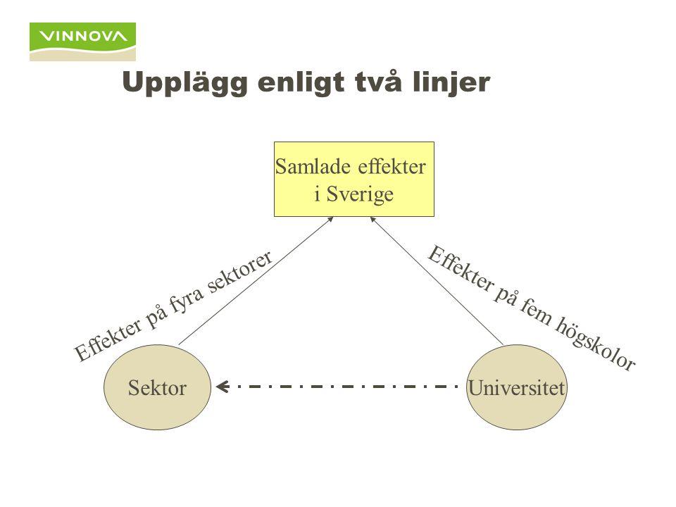 Upplägg enligt två linjer UniversitetSektor Samlade effekter i Sverige Effekter på fyra sektorer Effekter på fem högskolor