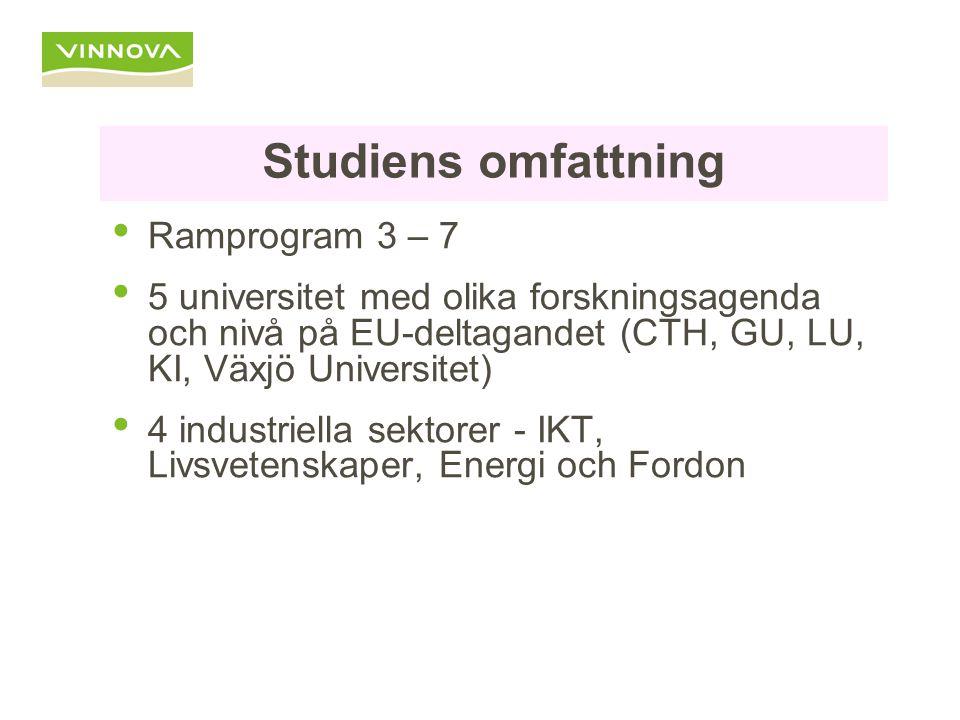 Studiens omfattning Ramprogram 3 – 7 5 universitet med olika forskningsagenda och nivå på EU-deltagandet (CTH, GU, LU, KI, Växjö Universitet) 4 industriella sektorer - IKT, Livsvetenskaper, Energi och Fordon