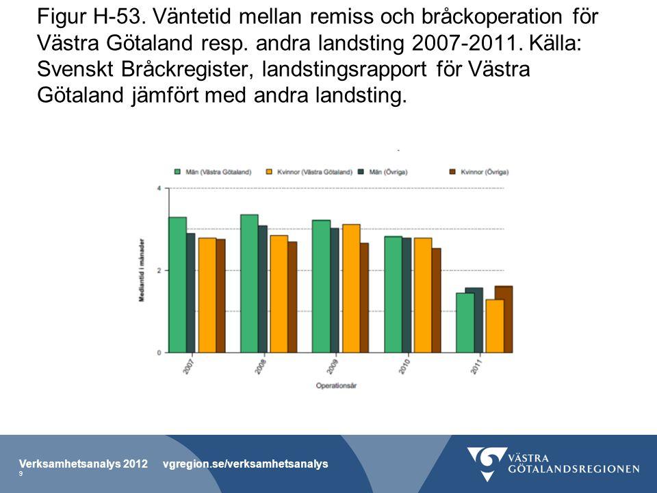 Figur H-53. Väntetid mellan remiss och bråckoperation för Västra Götaland resp. andra landsting 2007-2011. Källa: Svenskt Bråckregister, landstingsrap