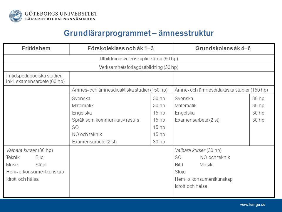 www.lun.gu.se Grundlärarprogrammet – ämnesstruktur FritidshemFörskoleklass och åk 1–3Grundskolans åk 4–6 Utbildningsvetenskaplig kärna (60 hp) Verksam