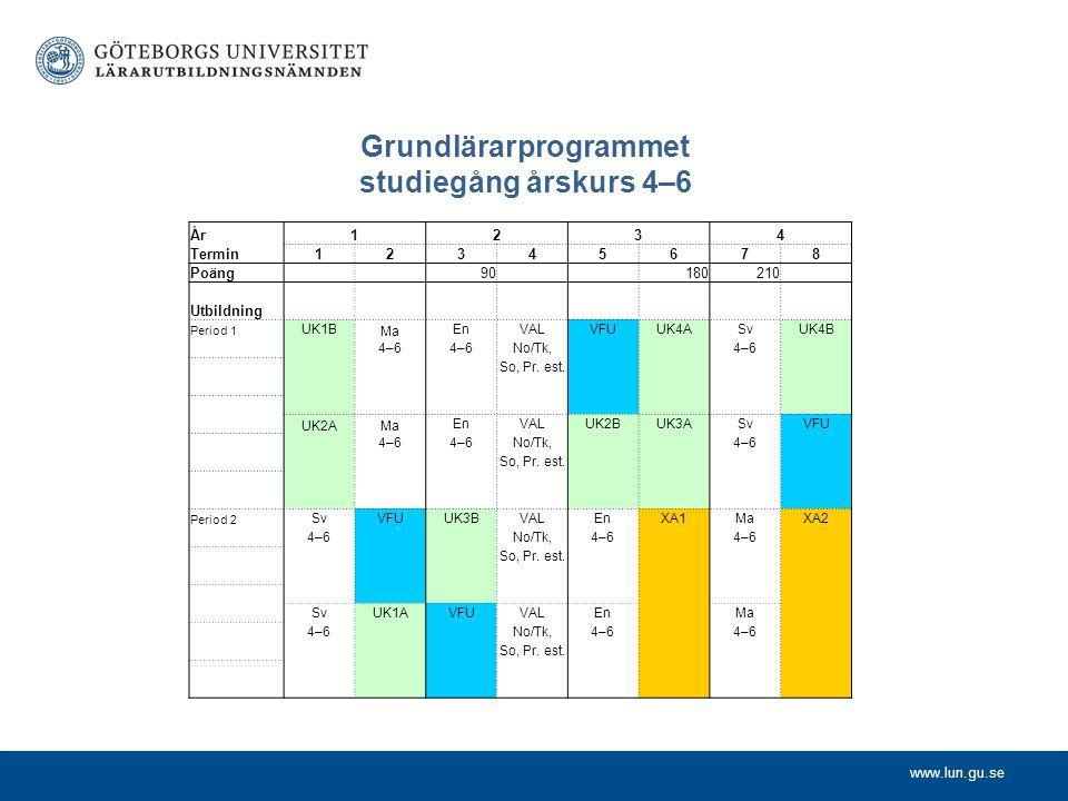 www.lun.gu.se Grundlärarprogrammet studiegång årskurs 4–6 År1234 Termin12345678 Poäng 90 180210 Utbildning Period 1 UK1B Ma EnVALVFUUK4ASvUK4B 4–6 No/