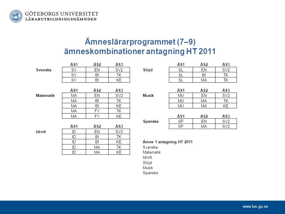 www.lun.gu.se Ämneslärarprogrammet (7–9) ämneskombinationer antagning HT 2011 ÄS1ÄS2ÄS3 SvenskaSVENSV2 SVBITK SVBIKE ÄS1ÄS2ÄS3 MatematikMAENSV2 MABITK