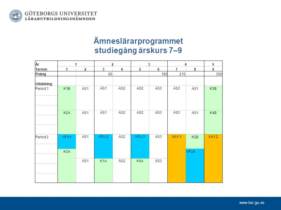 www.lun.gu.se Ämneslärarprogrammet studiegång årskurs 7–9 År12345 Termin123456789 Poäng 90 180210 300 Utbildning Period 1K1BÄS1 ÄS2 ÄS3 ÄS1K3B K2AÄS1