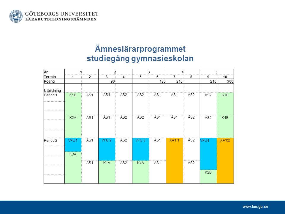 www.lun.gu.se Ämneslärarprogrammet studiegång gymnasieskolan År12345 Termin12345678910 Poäng 90 180210 300 Utbildning Period 1K1BÄS1 ÄS2 ÄS1 ÄS2 K3B K