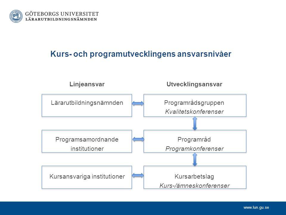 www.lun.gu.se Kurs- och programutvecklingens ansvarsnivåer Linjeansvar Lärarutbildningsnämnden Programsamordnande institutioner Kursansvariga institut