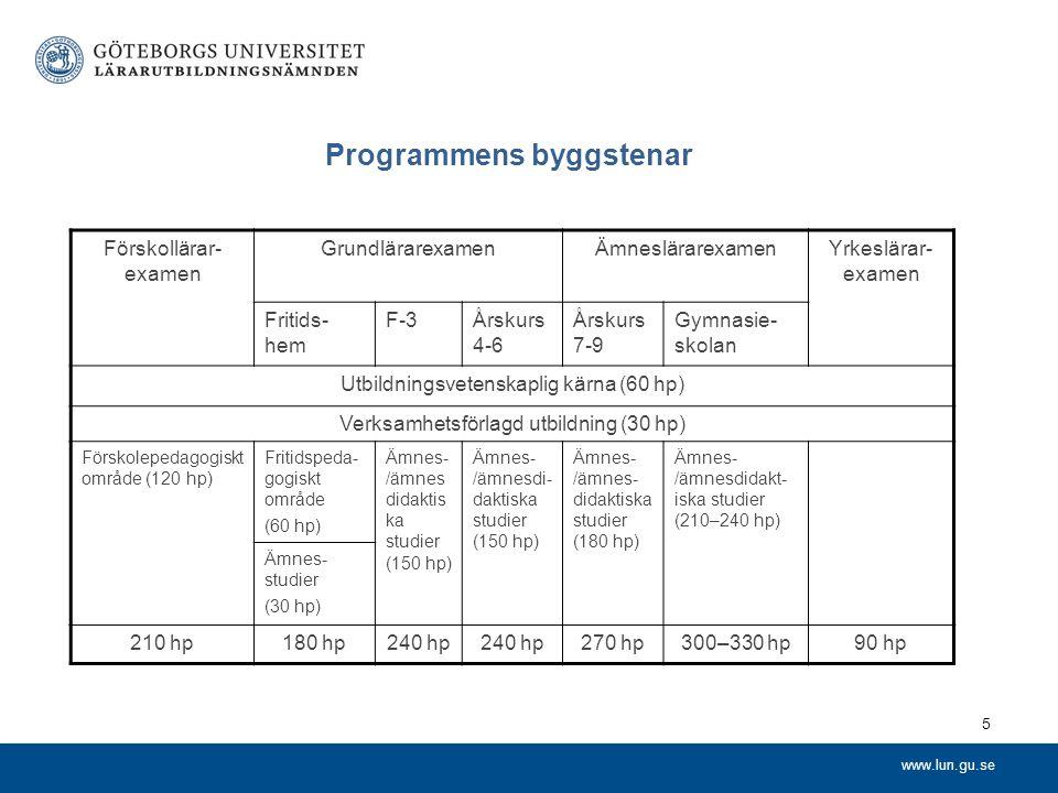 www.lun.gu.se Programmens byggstenar 5 Förskollärar- examen GrundlärarexamenÄmneslärarexamenYrkeslärar- examen Fritids- hem F-3Årskurs 4-6 Årskurs 7-9