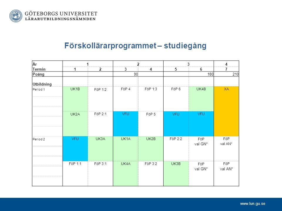 www.lun.gu.se Förskollärarprogrammet – studiegång År1234 Termin1234567 Poäng 90 180210 Utbildning Period 1 UK1B FöP 1:2 FöP 4FöP 1:3FöP 6UK4BXA UK2A F