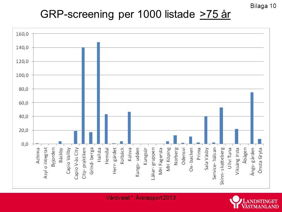 Vårdvalet * Årsrapport 2013 Bilaga 10 GRP-screening per 1000 listade >75 år