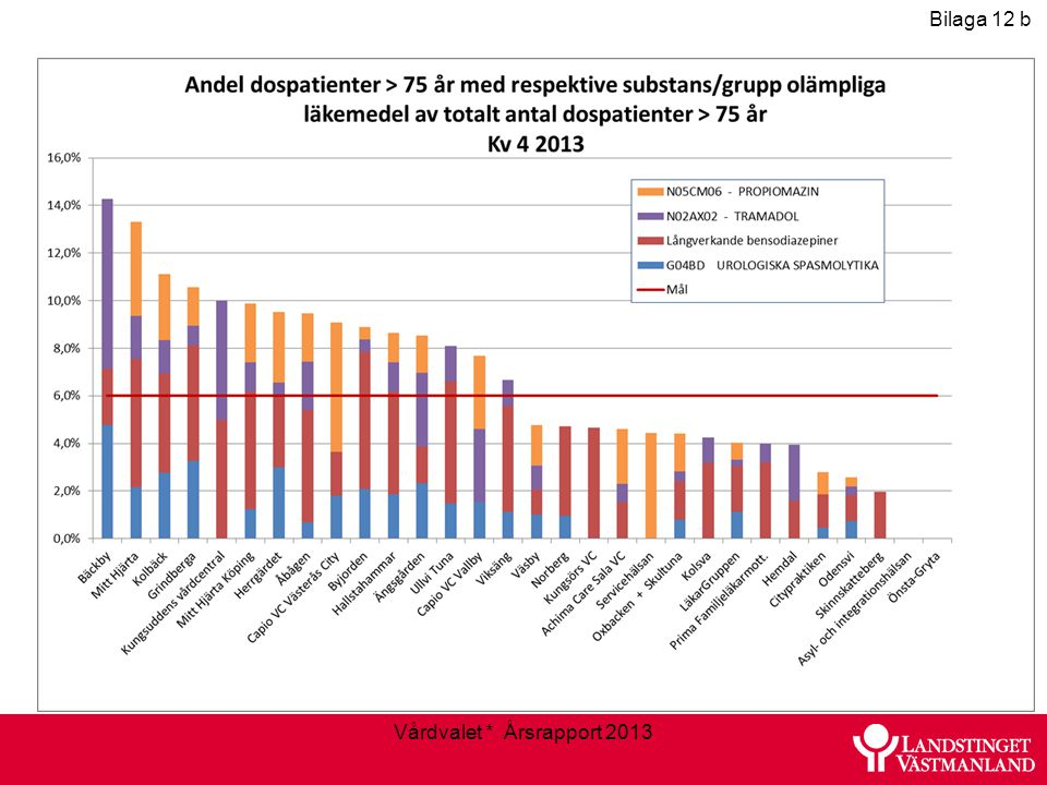 Vårdvalet * Årsrapport 2013 Bilaga 12 b