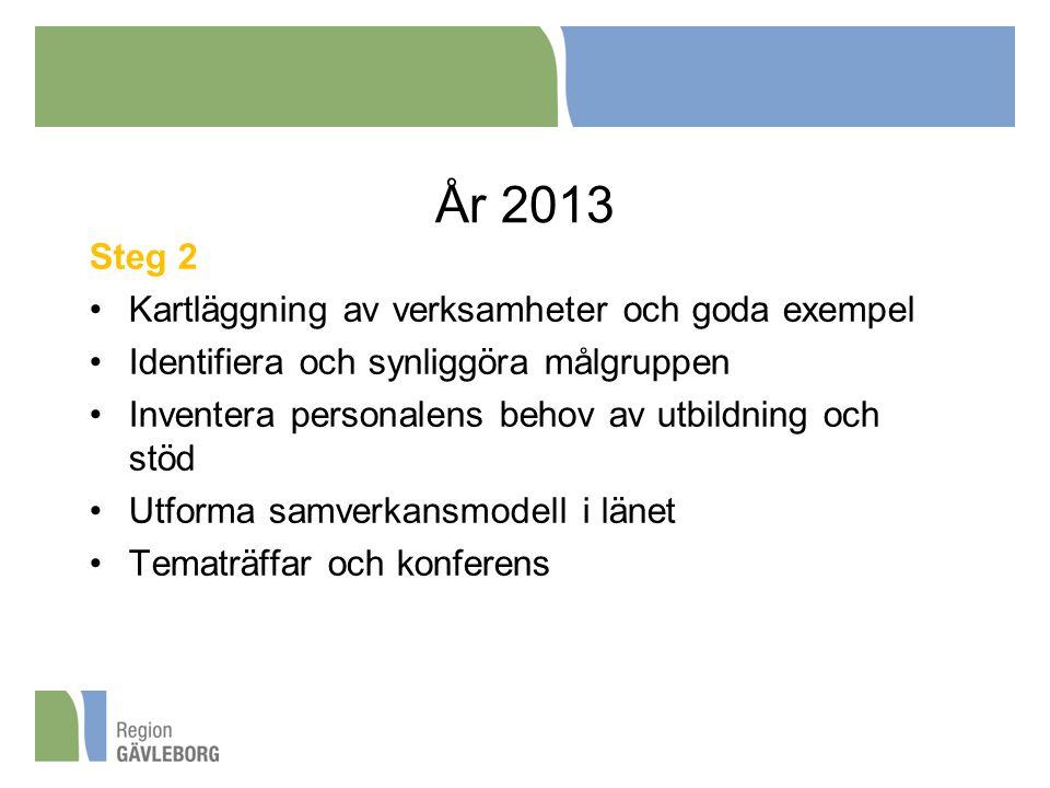 År 2013 Steg 2 Kartläggning av verksamheter och goda exempel Identifiera och synliggöra målgruppen Inventera personalens behov av utbildning och stöd Utforma samverkansmodell i länet Tematräffar och konferens