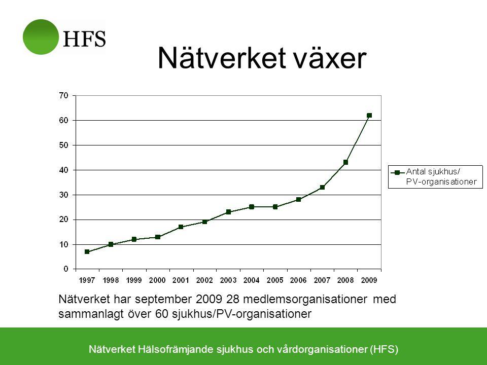 Nätverket växer Nätverket Hälsofrämjande sjukhus och vårdorganisationer (HFS) Nätverket har september 2009 28 medlemsorganisationer med sammanlagt över 60 sjukhus/PV-organisationer